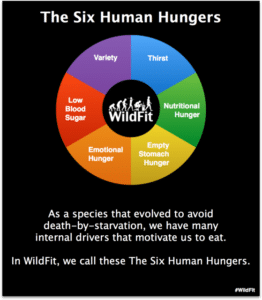 WildFit Six Hungers
